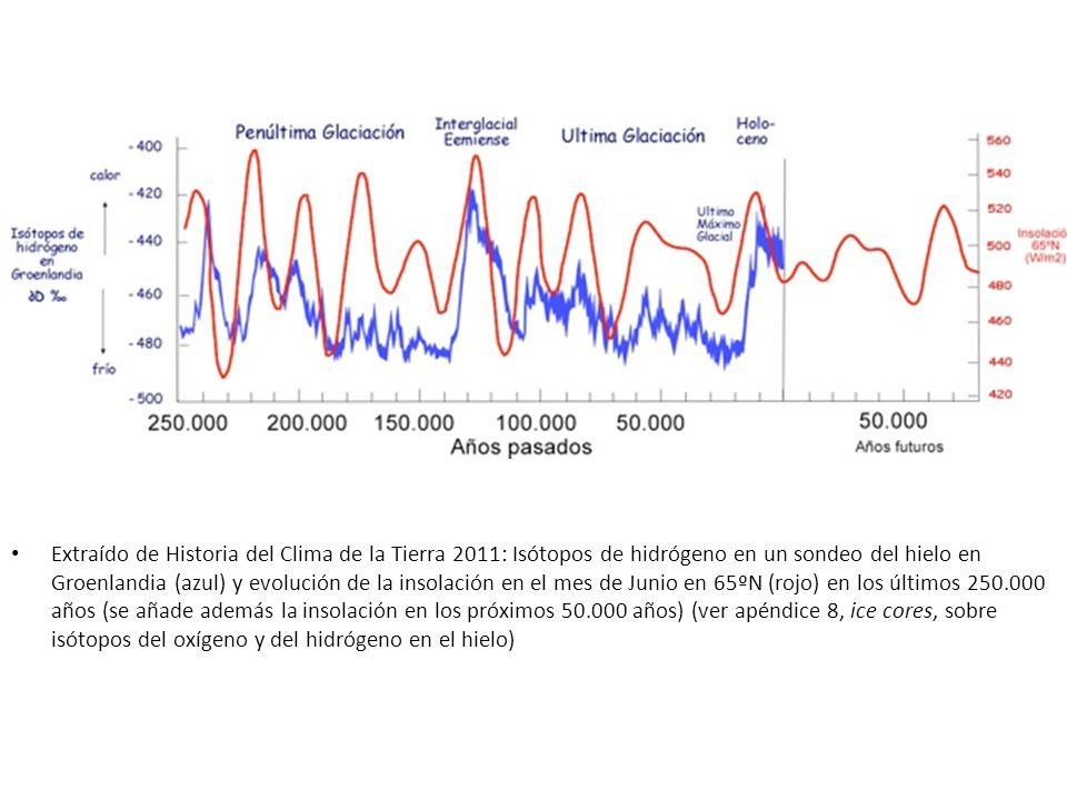 Extraído de Historia del Clima de la Tierra 2011: Isótopos de hidrógeno en un sondeo del hielo en Groenlandia (azul) y evolución de la insolación en el mes de Junio en 65ºN (rojo) en los últimos 250.000 años (se añade además la insolación en los próximos 50.000 años) (ver apéndice 8, ice cores, sobre isótopos del oxígeno y del hidrógeno en el hielo)