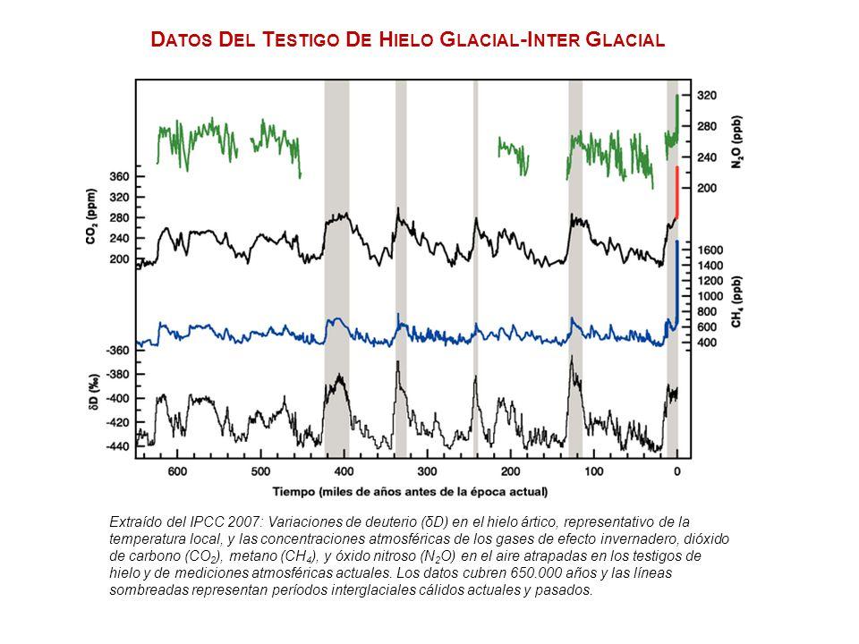 Datos Del Testigo De Hielo Glacial-Inter Glacial