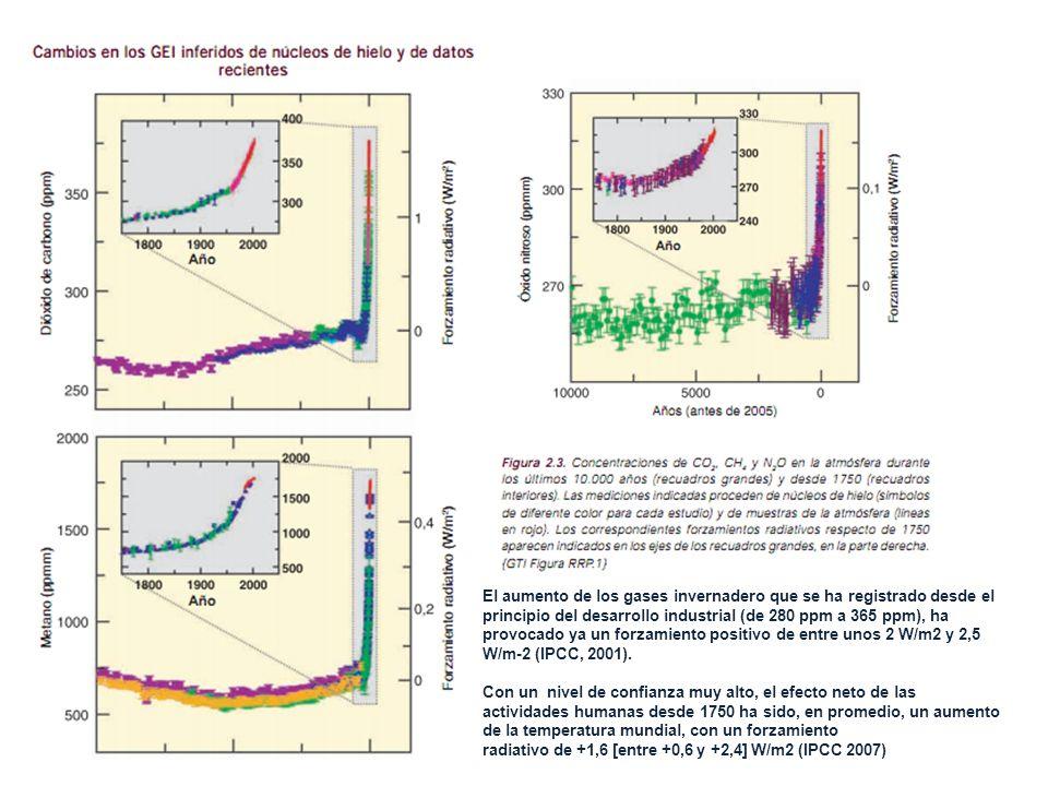 El aumento de los gases invernadero que se ha registrado desde el principio del desarrollo industrial (de 280 ppm a 365 ppm), ha provocado ya un forzamiento positivo de entre unos 2 W/m2 y 2,5 W/m-2 (IPCC, 2001).