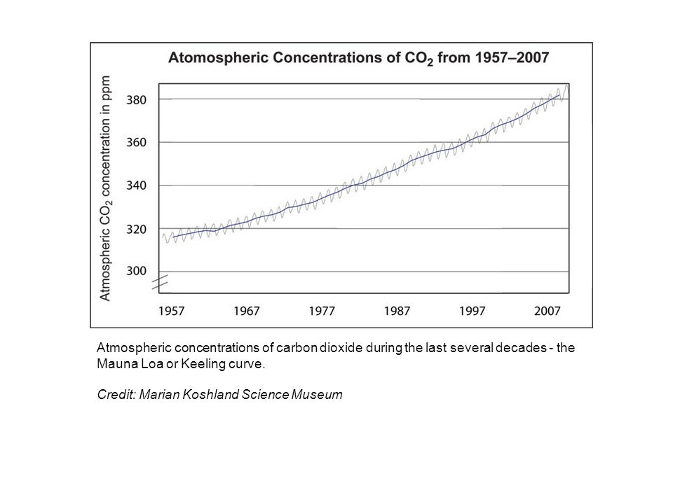 Atmospheric concentrations of carbon dioxide during the last several decades - the Mauna Loa or Keeling curve.