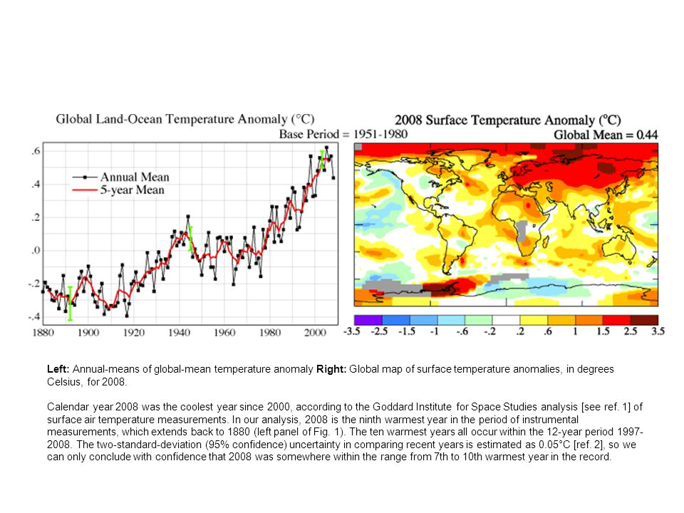 Left: Annual-means of global-mean temperature anomaly Right: Global map of surface temperature anomalies, in degrees Celsius, for 2008.
