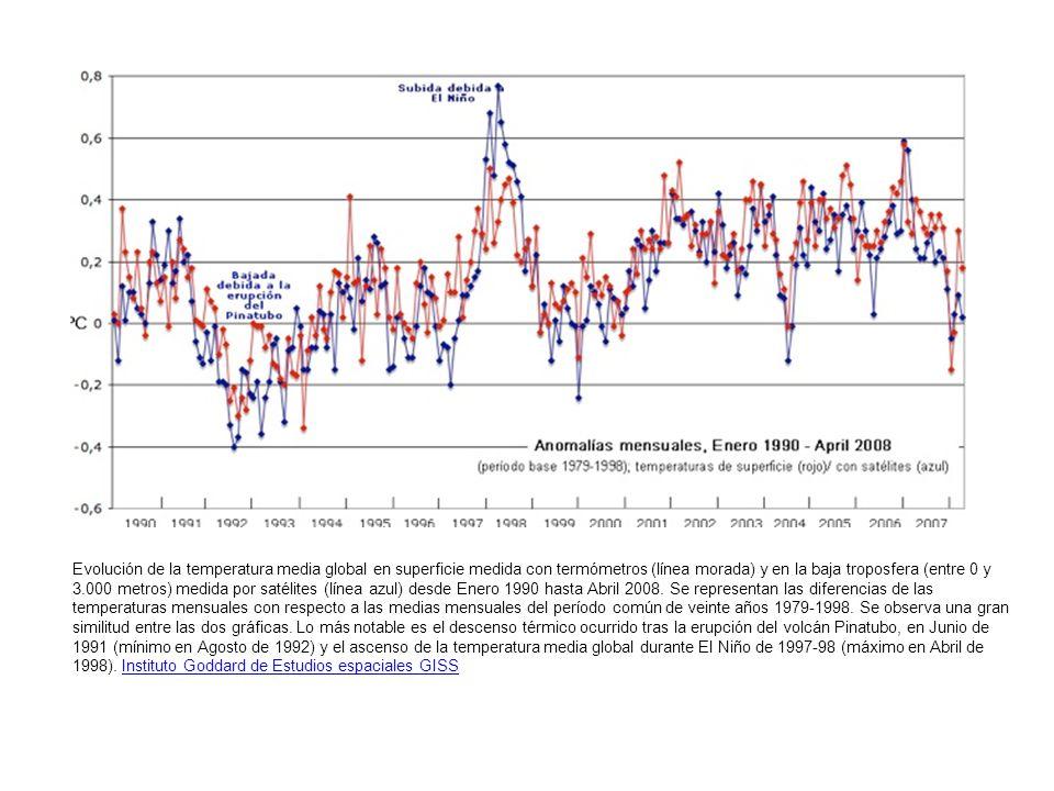 Evolución de la temperatura media global en superficie medida con termómetros (línea morada) y en la baja troposfera (entre 0 y 3.000 metros) medida por satélites (línea azul) desde Enero 1990 hasta Abril 2008.