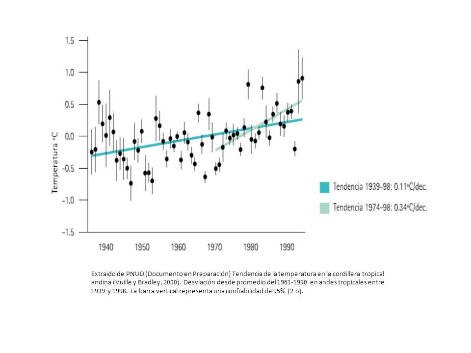 Extraido de PNUD (Documento en Preparación) Tendencia de la temperatura en la cordillera tropical andina (Vuille y Bradley, 2000).