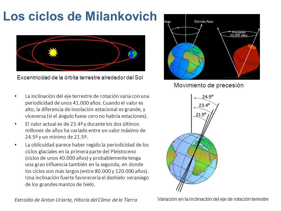 Los ciclos de Milankovich