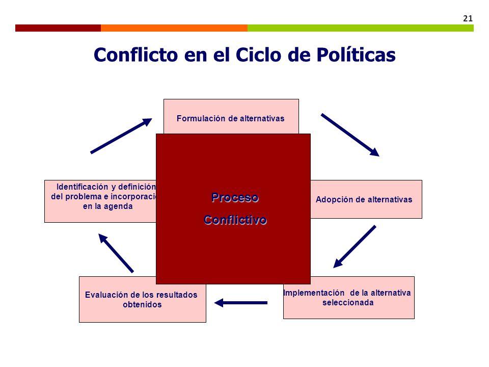 Conflicto en el Ciclo de Políticas
