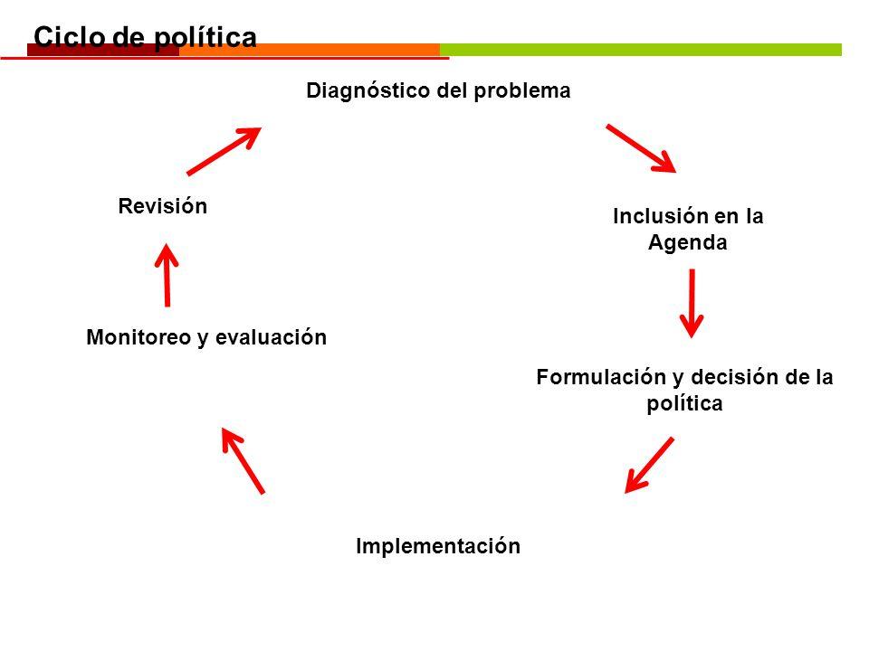 Ciclo de política Diagnóstico del problema Revisión