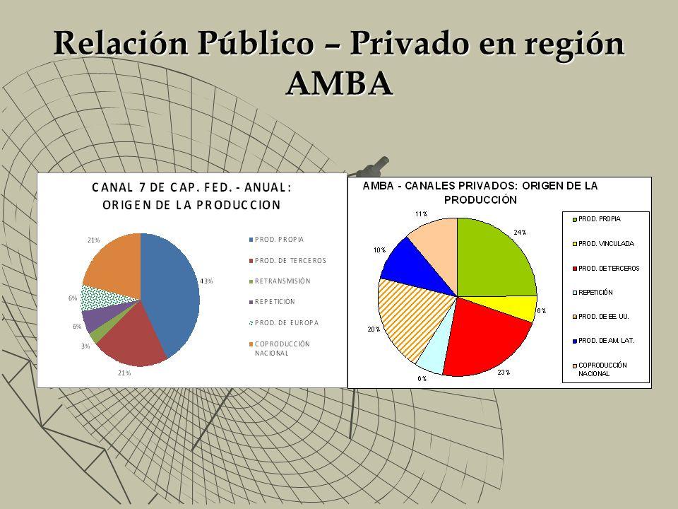 Relación Público – Privado en región AMBA