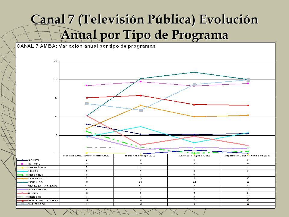 Canal 7 (Televisión Pública) Evolución Anual por Tipo de Programa