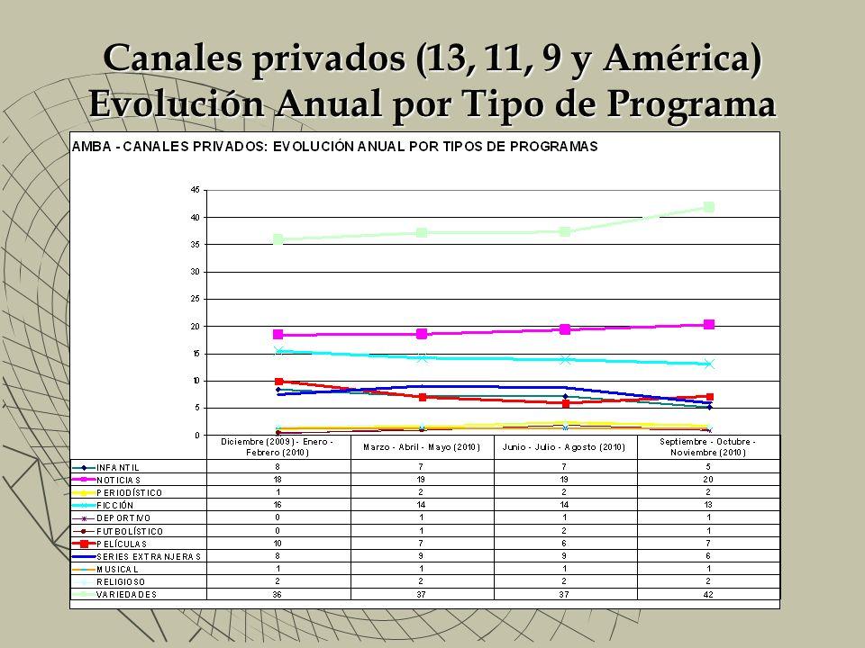 Canales privados (13, 11, 9 y América) Evolución Anual por Tipo de Programa