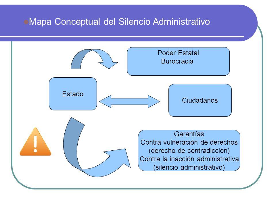 Mapa Conceptual del Silencio Administrativo