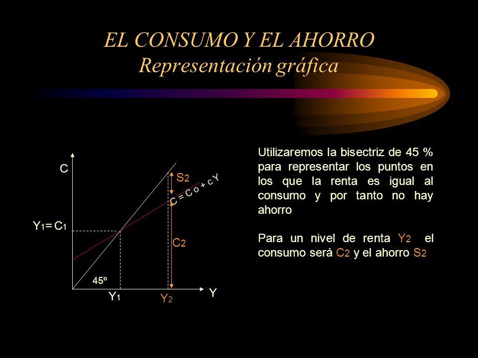 EL CONSUMO Y EL AHORRO Representación gráfica