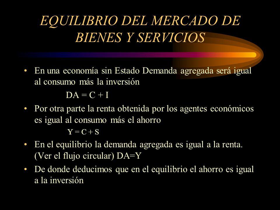 EQUILIBRIO DEL MERCADO DE BIENES Y SERVICIOS