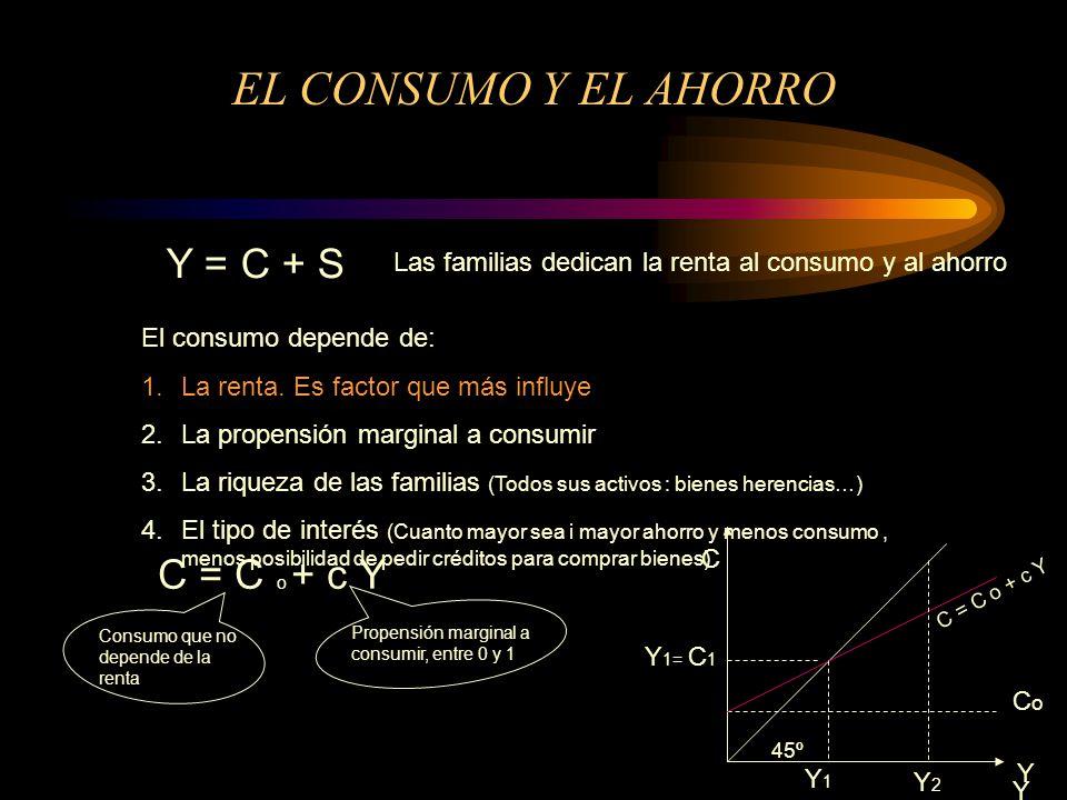 EL CONSUMO Y EL AHORRO Y = C + S C = C o + c Y