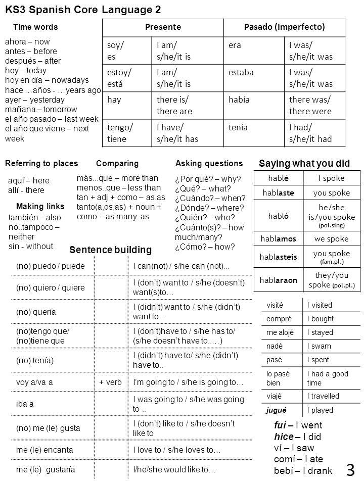 3 KS3 Spanish Core Language 2 Presente Pasado (Imperfecto) soy/ es