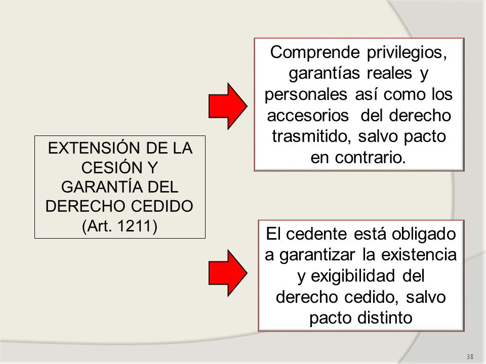 EXTENSIÓN DE LA CESIÓN Y GARANTÍA DEL DERECHO CEDIDO (Art. 1211)