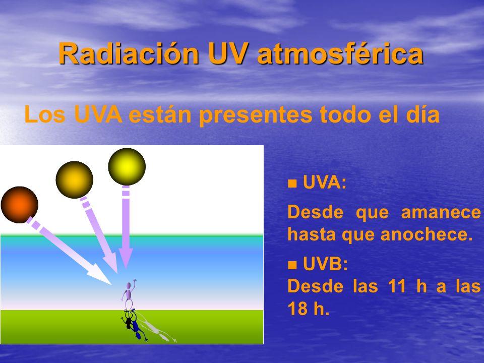 Radiación UV atmosférica