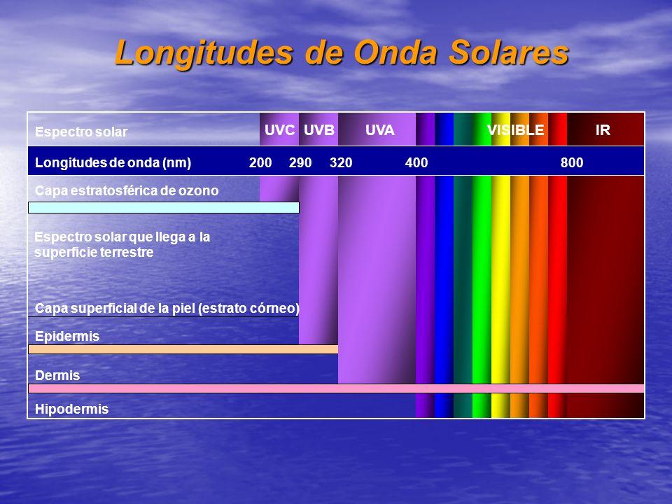 Longitudes de Onda Solares