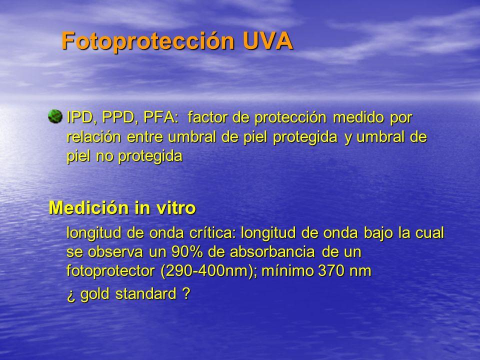 Fotoprotección UVA Medición in vitro