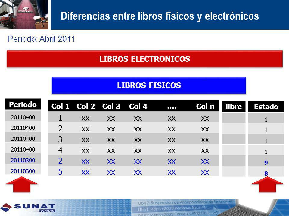 Diferencias entre libros físicos y electrónicos