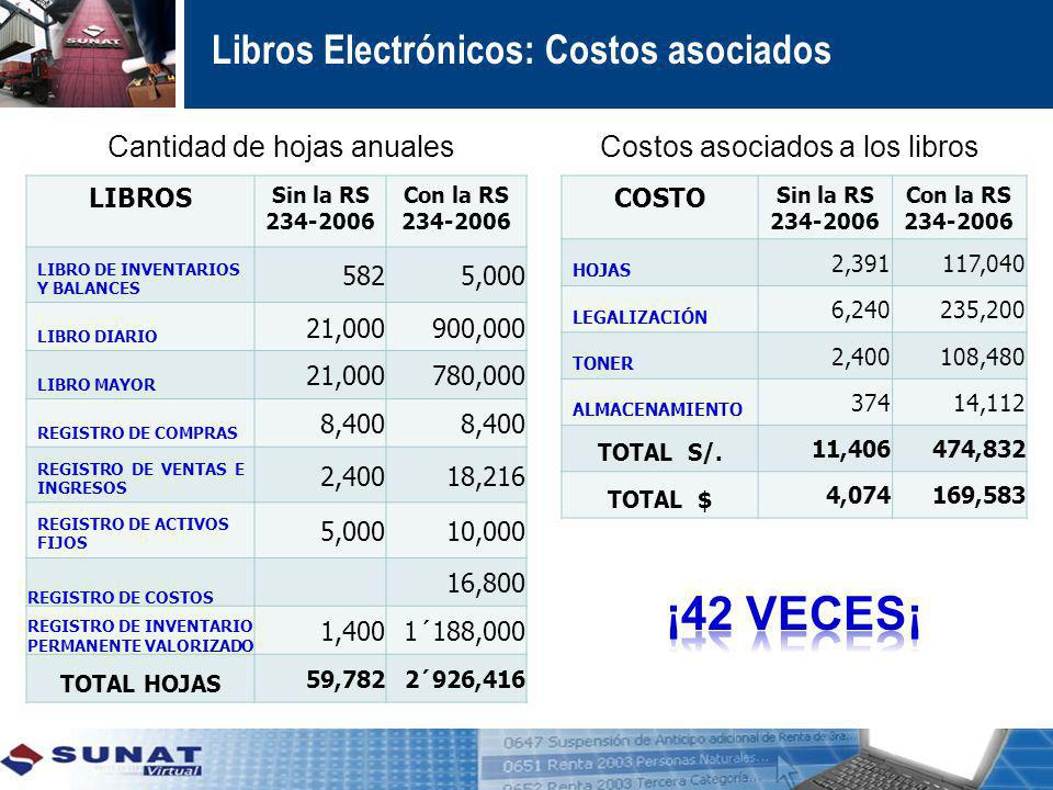 ¡42 VECES¡ Libros Electrónicos: Costos asociados