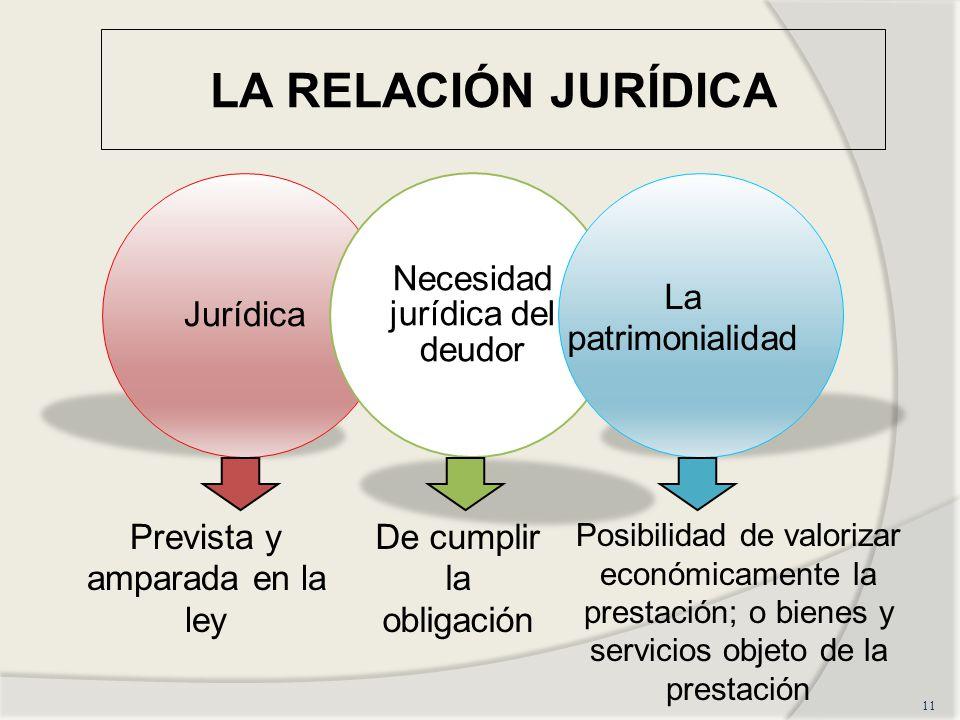 LA RELACIÓN JURÍDICA Jurídica Necesidad jurídica del deudor
