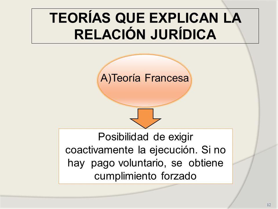 TEORÍAS QUE EXPLICAN LA RELACIÓN JURÍDICA