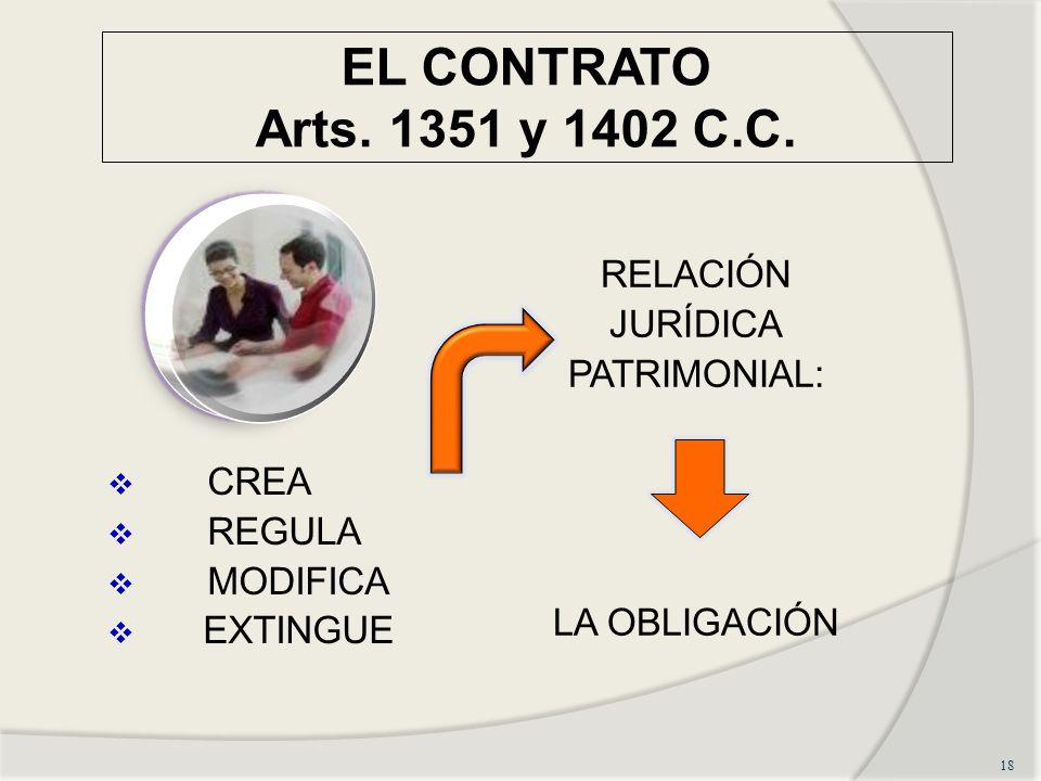 EL CONTRATO Arts. 1351 y 1402 C.C. RELACIÓN JURÍDICA PATRIMONIAL: