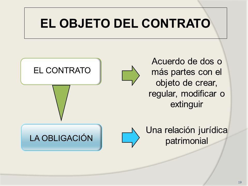 Una relación jurídica patrimonial