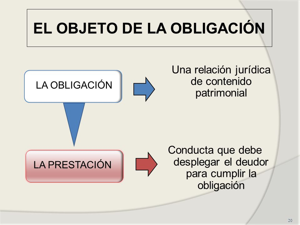 EL OBJETO DE LA OBLIGACIÓN