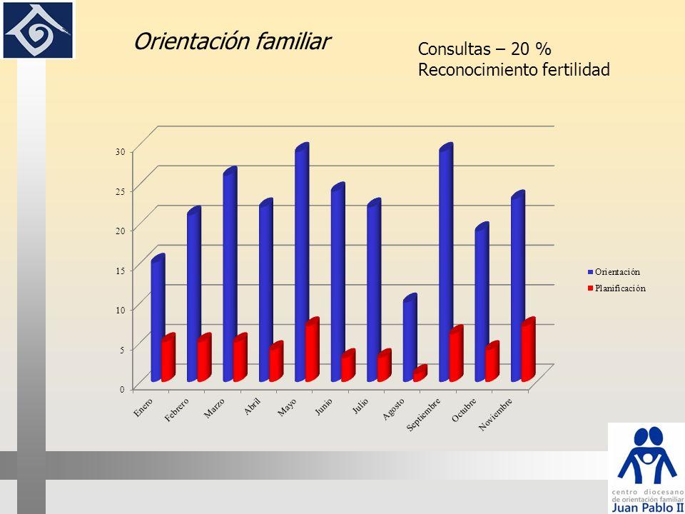 Orientación familiar Consultas – 20 % Reconocimiento fertilidad 13