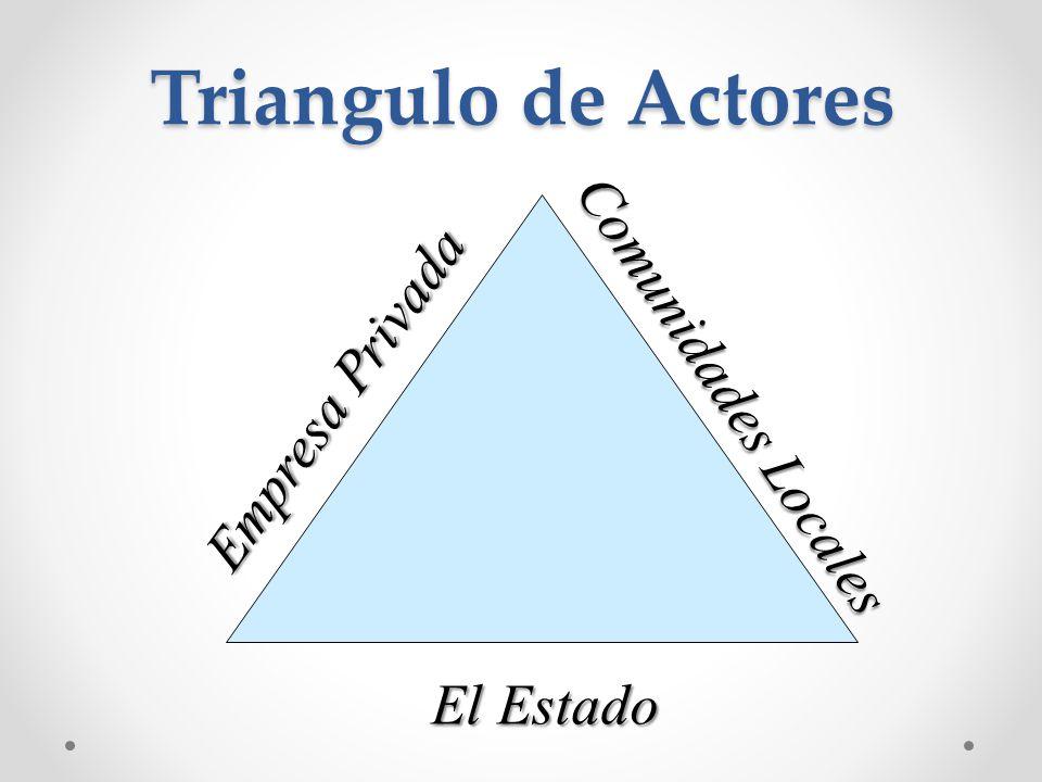 Triangulo de Actores Empresa Privada Comunidades Locales El Estado