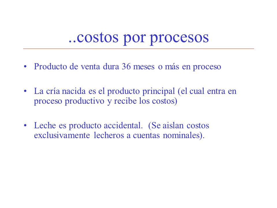 ..costos por procesos Producto de venta dura 36 meses o más en proceso