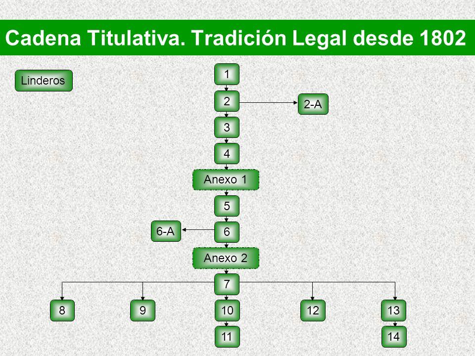 Cadena Titulativa. Tradición Legal desde 1802