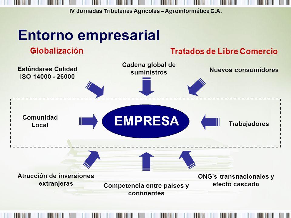 Entorno empresarial EMPRESA Globalización Tratados de Libre Comercio
