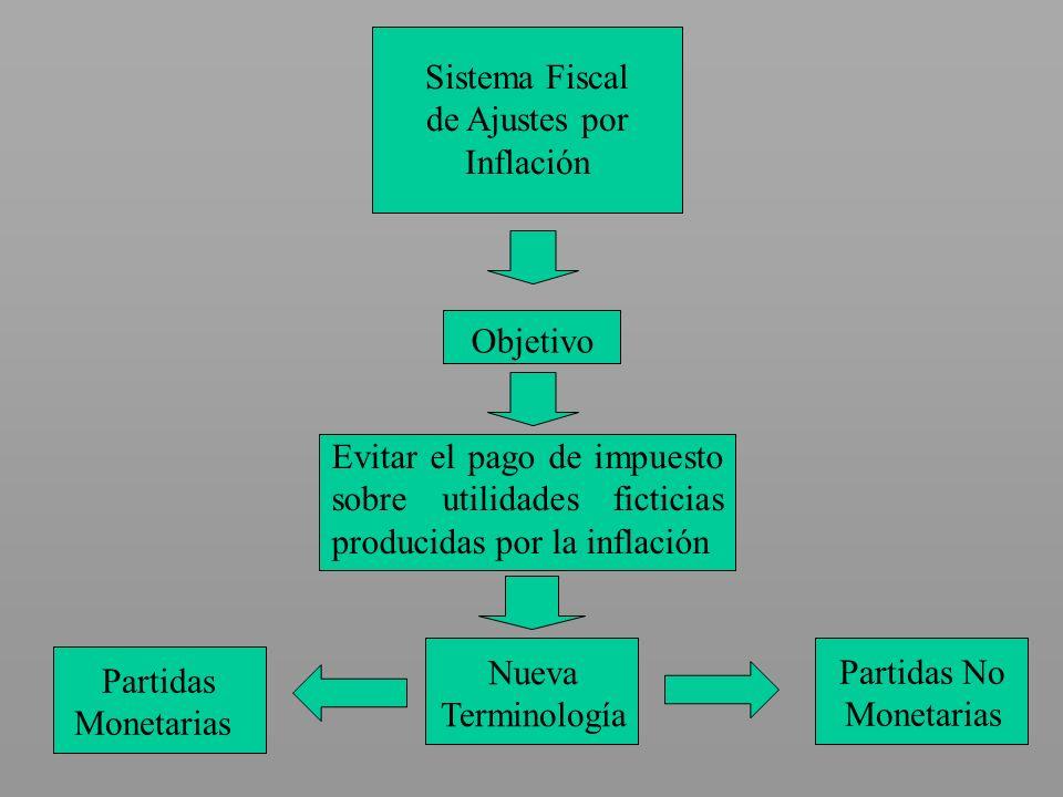Sistema Fiscalde Ajustes por. Inflación. Objetivo. Evitar el pago de impuesto sobre utilidades ficticias producidas por la inflación.