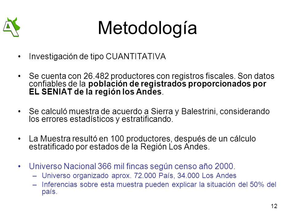 Metodología Investigación de tipo CUANTITATIVA