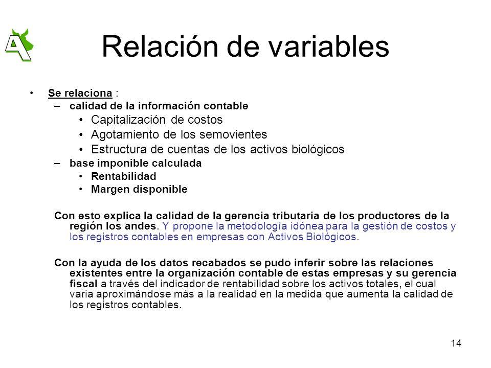 Relación de variables Capitalización de costos