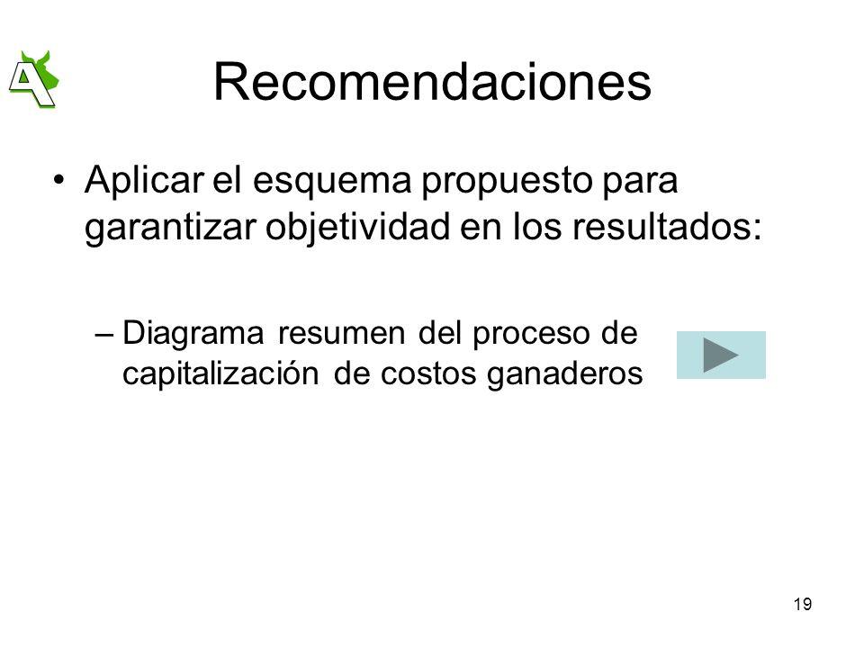 RecomendacionesAplicar el esquema propuesto para garantizar objetividad en los resultados: