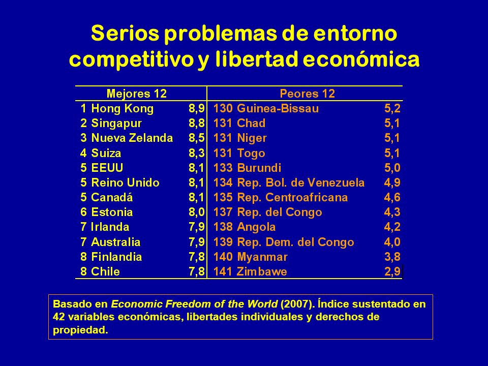 Serios problemas de entorno competitivo y libertad económica