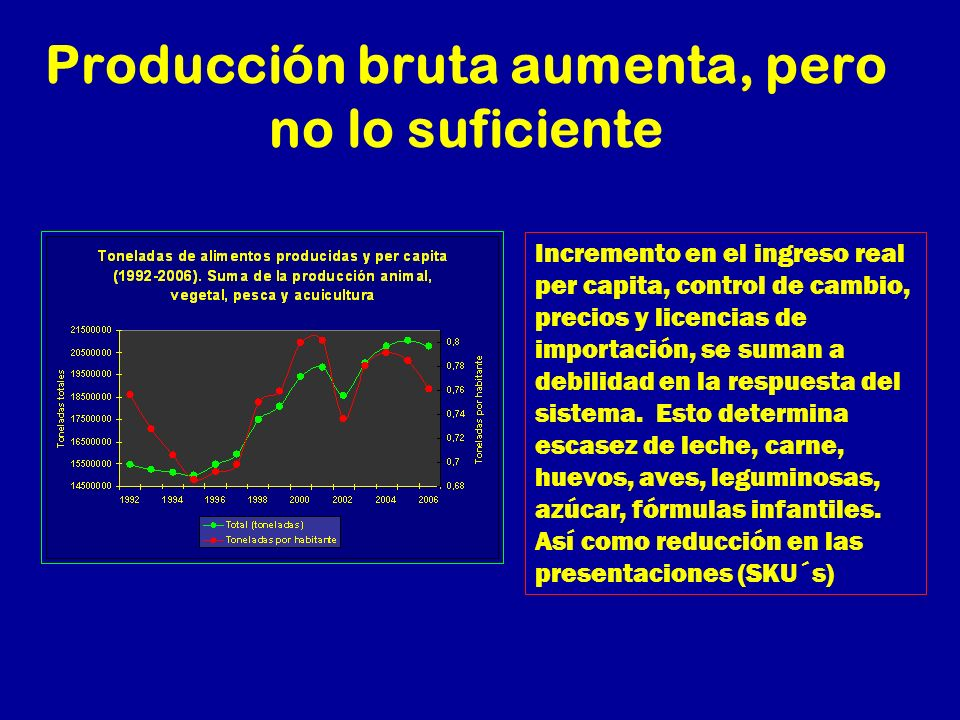 Producción bruta aumenta, pero no lo suficiente