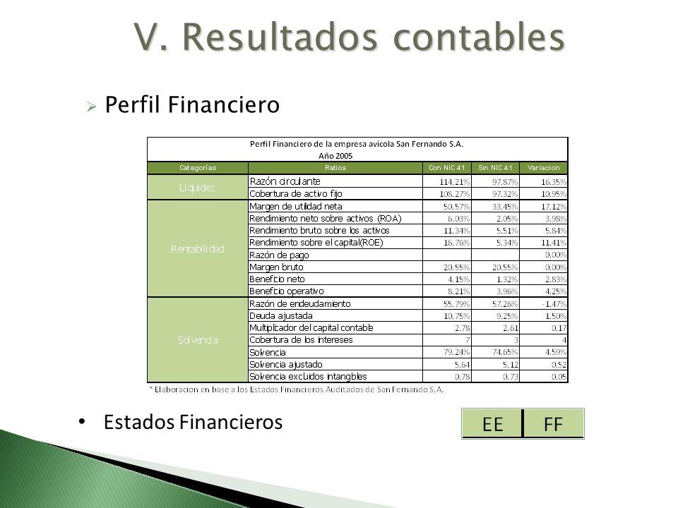 V. Resultados contables