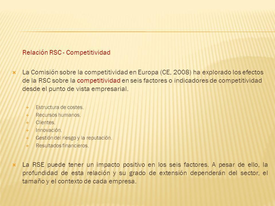Relación RSC - Competitividad