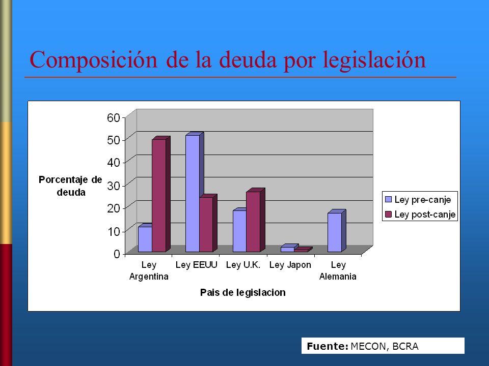 Composición de la deuda por legislación
