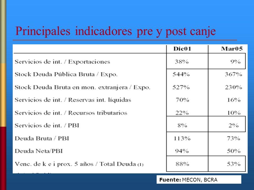 Principales indicadores pre y post canje