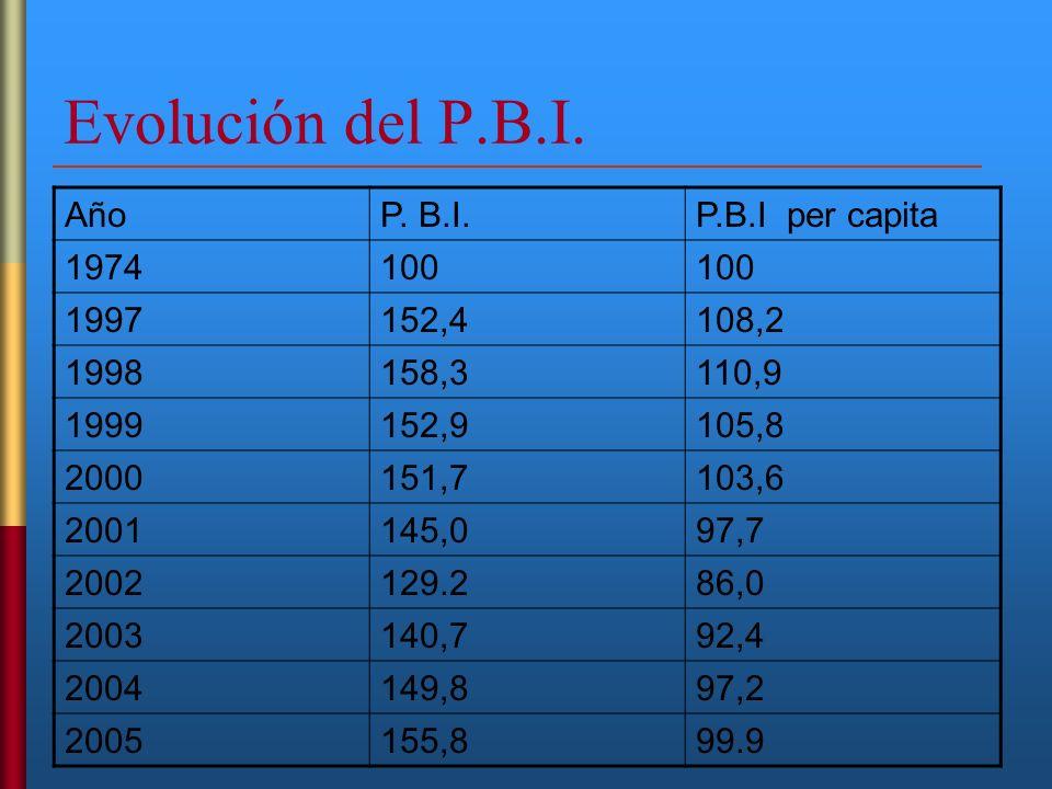 Evolución del P.B.I. Año P. B.I. P.B.I per capita 1974 100 1997 152,4