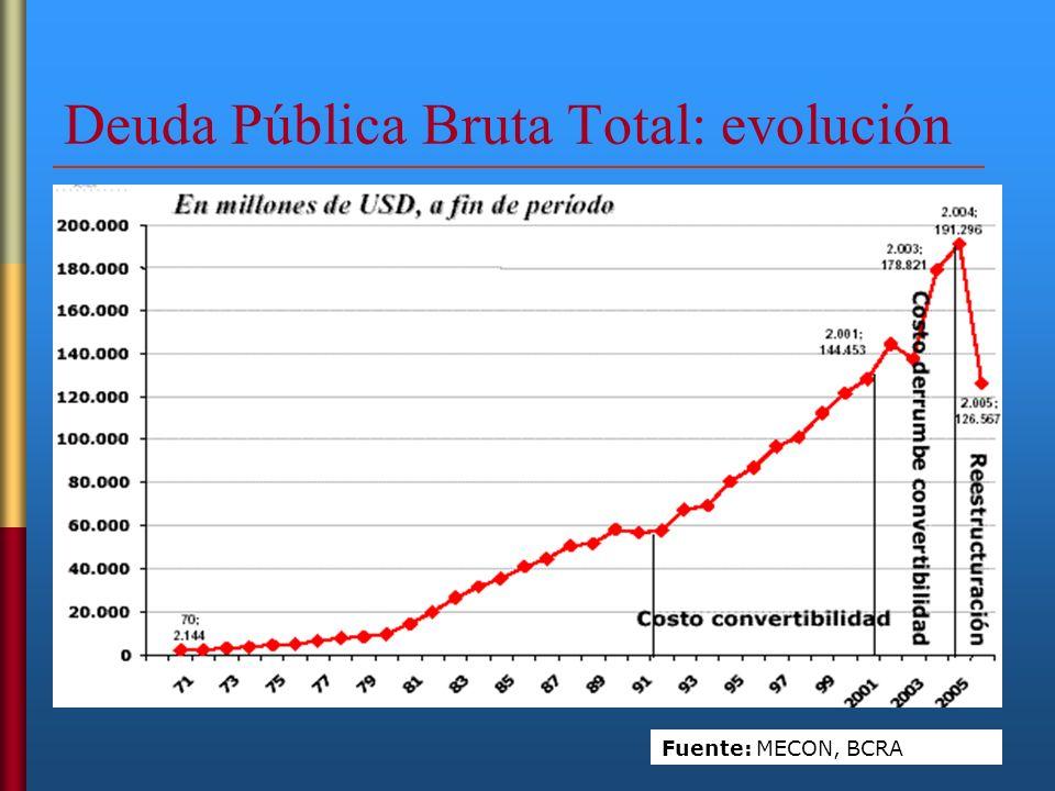 Deuda Pública Bruta Total: evolución