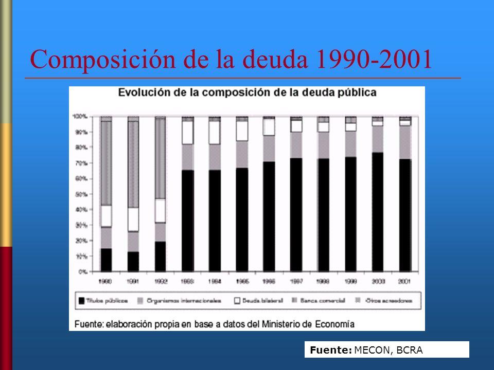Composición de la deuda 1990-2001