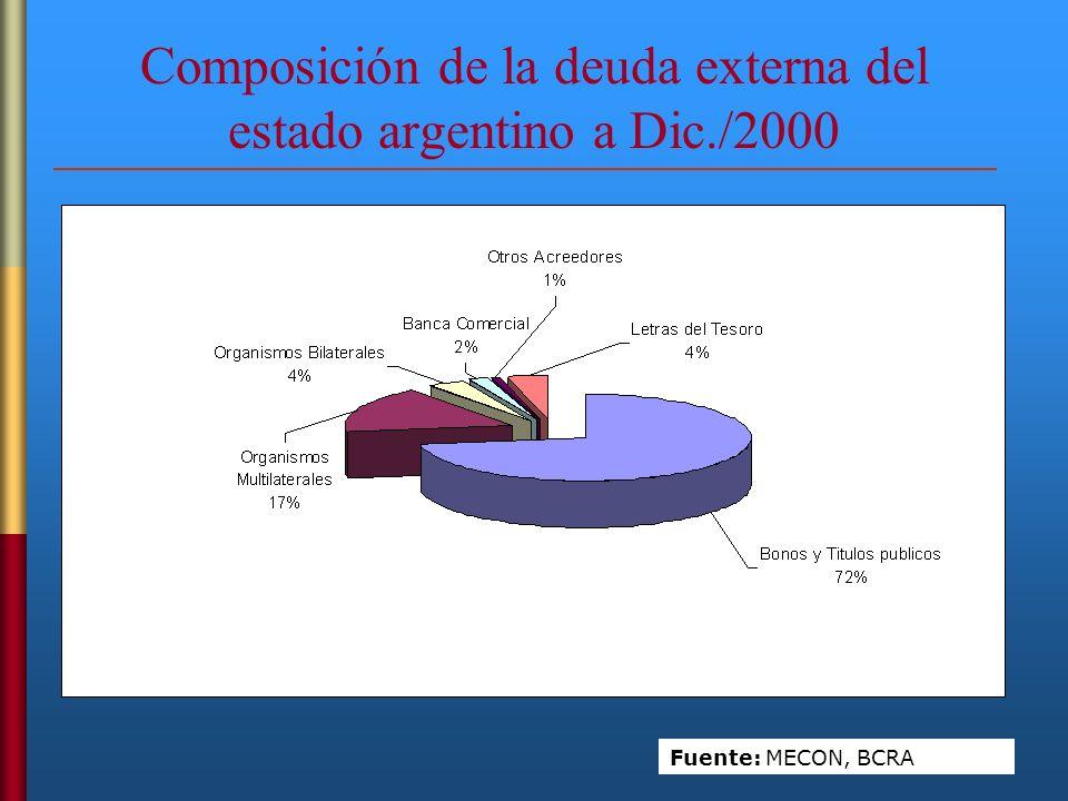 Composición de la deuda externa del estado argentino a Dic./2000