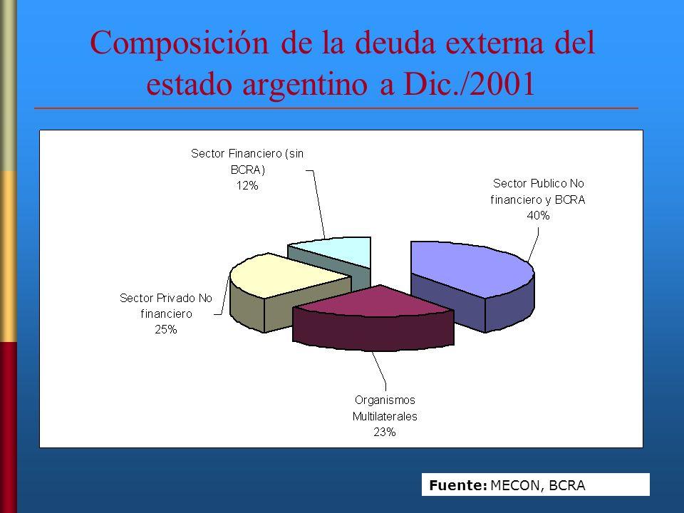 Composición de la deuda externa del estado argentino a Dic./2001
