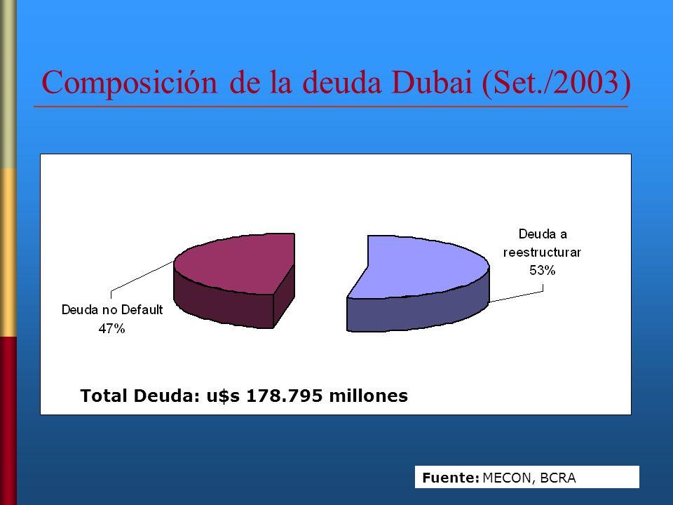 Composición de la deuda Dubai (Set./2003)